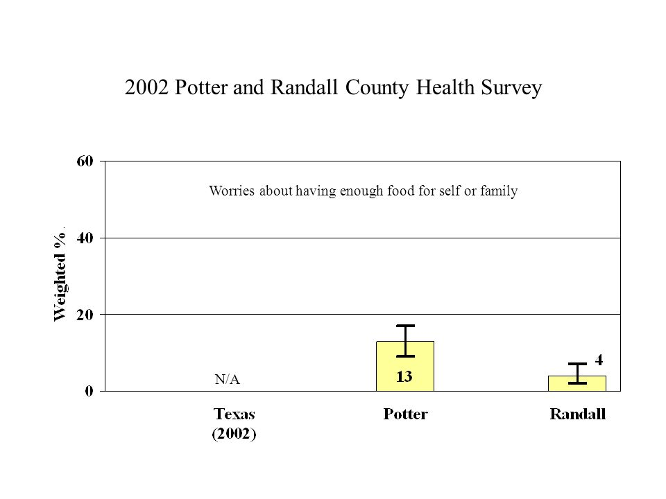 2002 Potter and Randall County Health Survey Worries about having enough food for self or family N/A