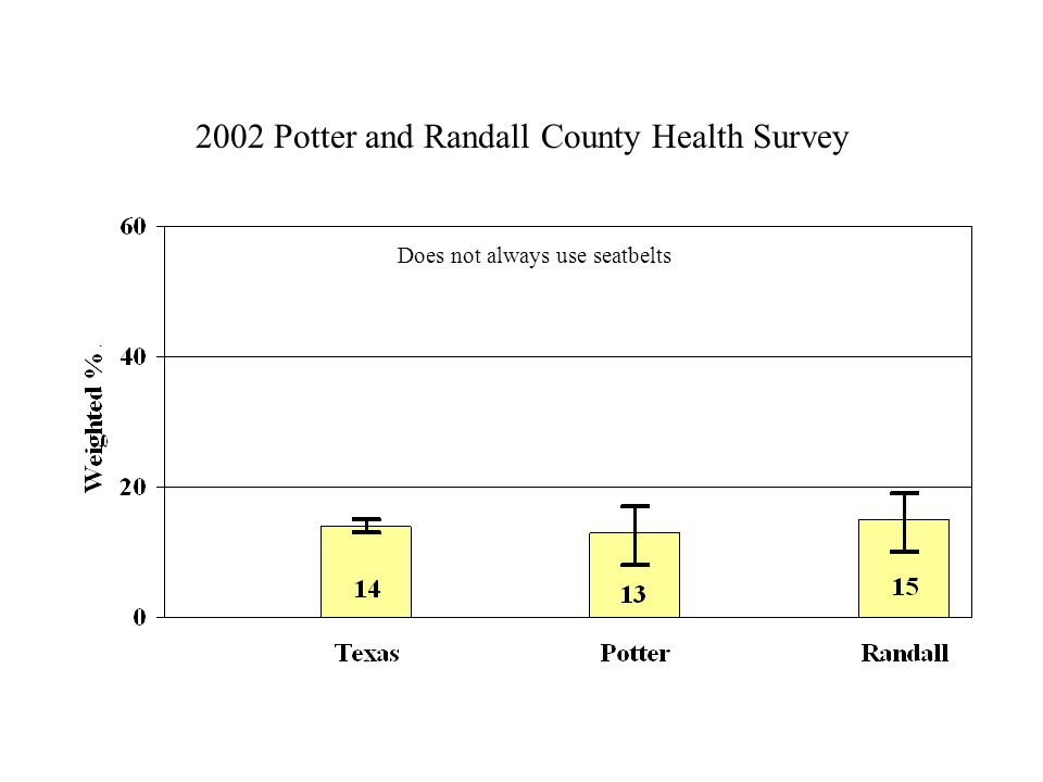 2002 Potter and Randall County Health Survey Does not always use seatbelts