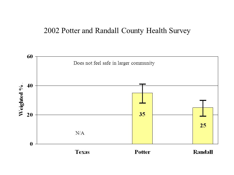 2002 Potter and Randall County Health Survey Does not feel safe in larger community N/A
