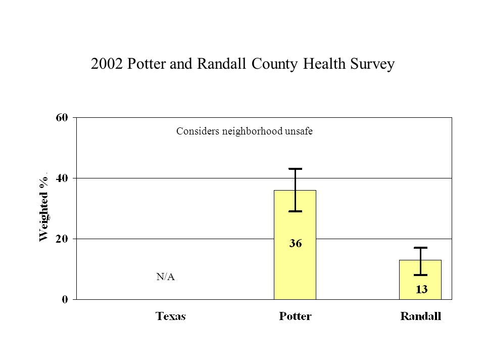 2002 Potter and Randall County Health Survey Considers neighborhood unsafe N/A