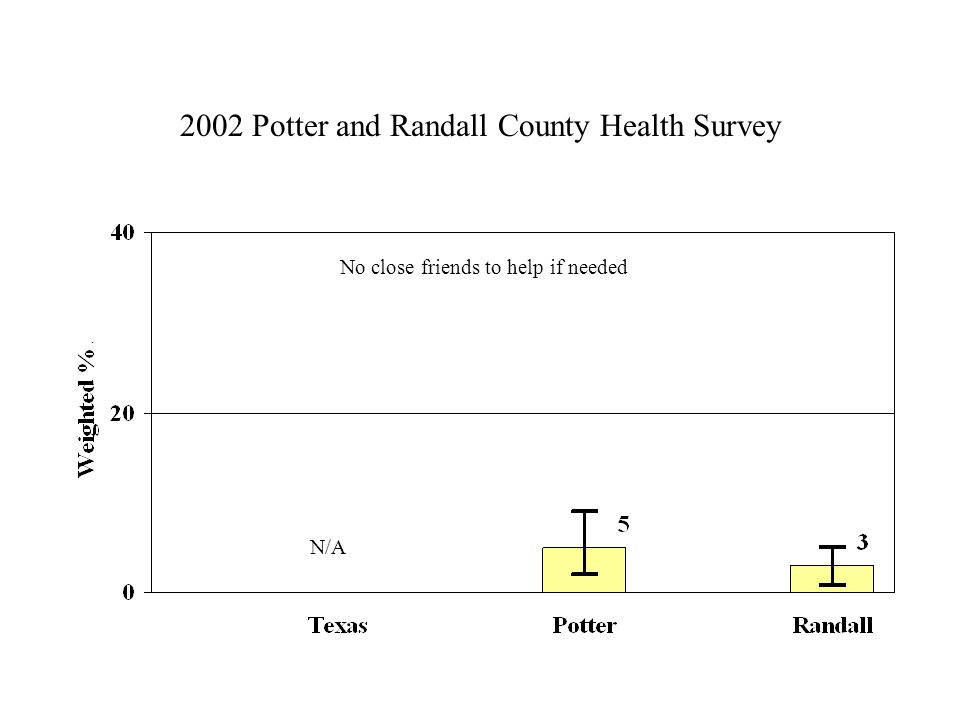 2002 Potter and Randall County Health Survey No close friends to help if needed N/A