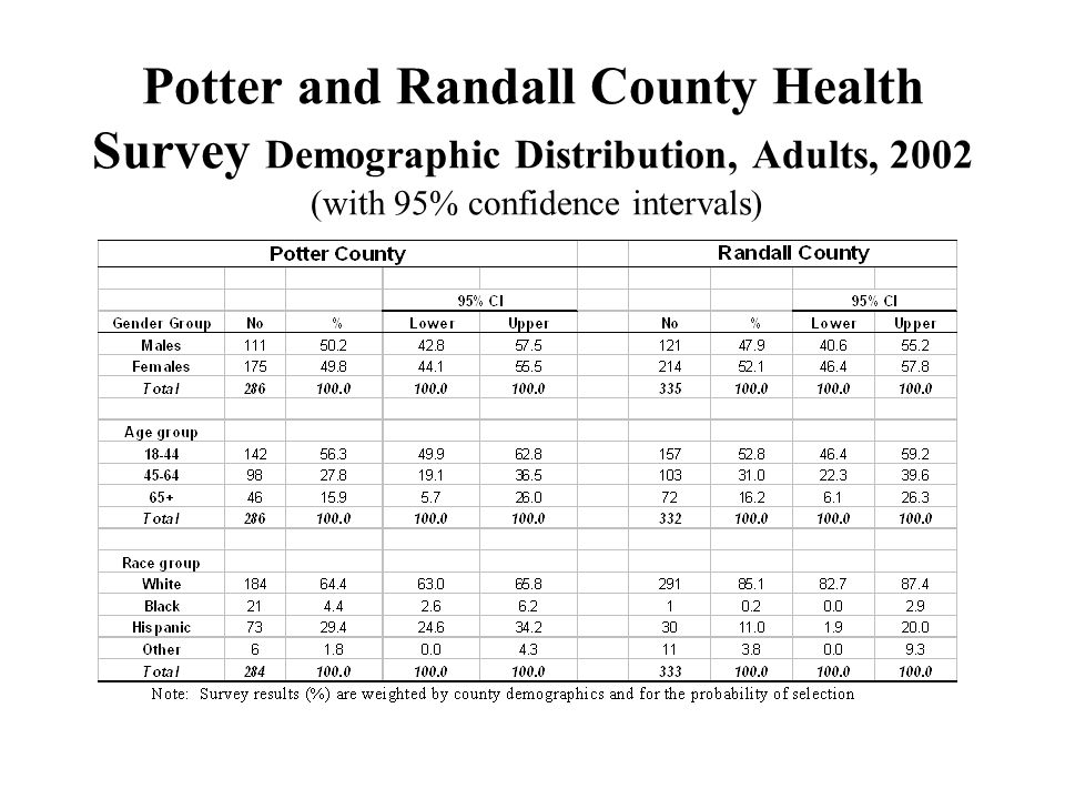 Potter and Randall County Health Survey Demographic Distribution, Adults, 2002 (with 95% confidence intervals)