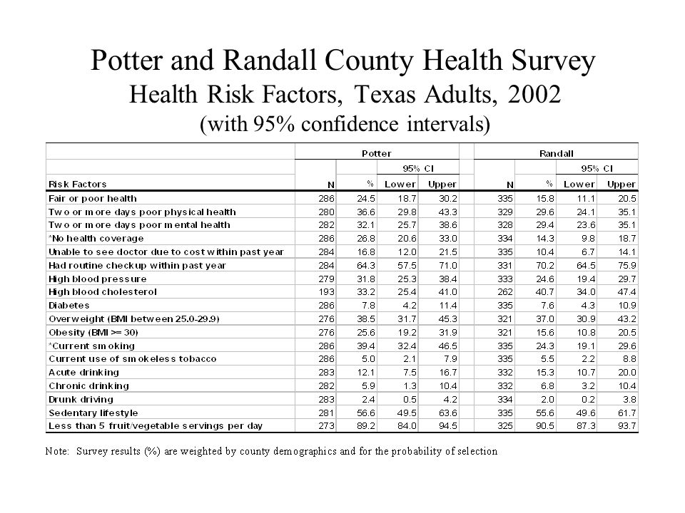 Potter and Randall County Health Survey Health Risk Factors, Texas Adults, 2002 (with 95% confidence intervals)