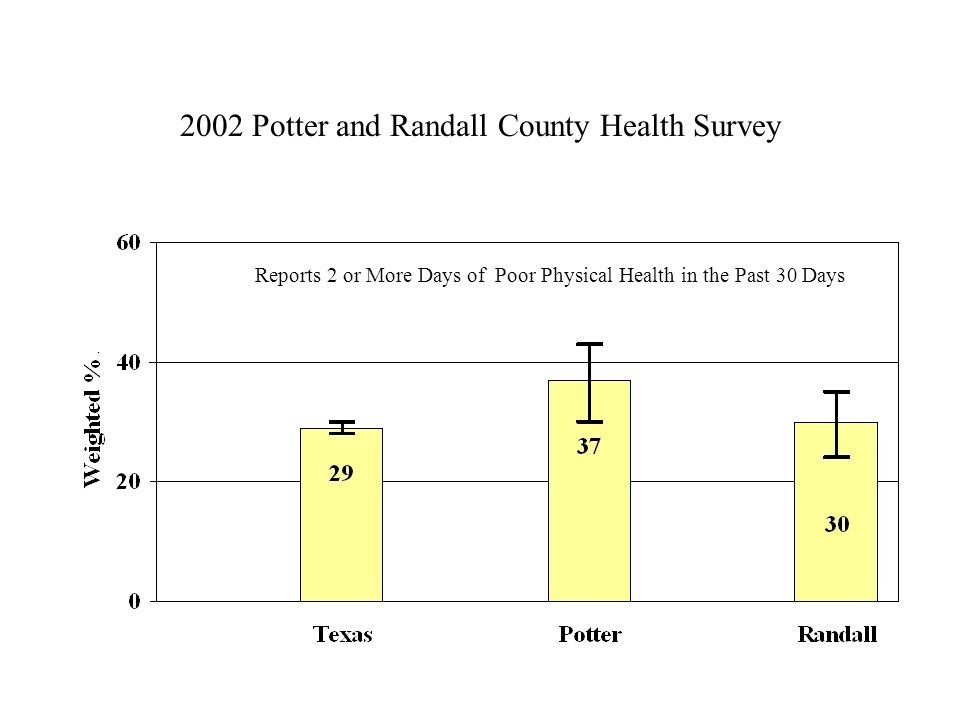 2002 Potter and Randall County Health Survey Reports 2 or More Days of Poor Physical Health in the Past 30 Days