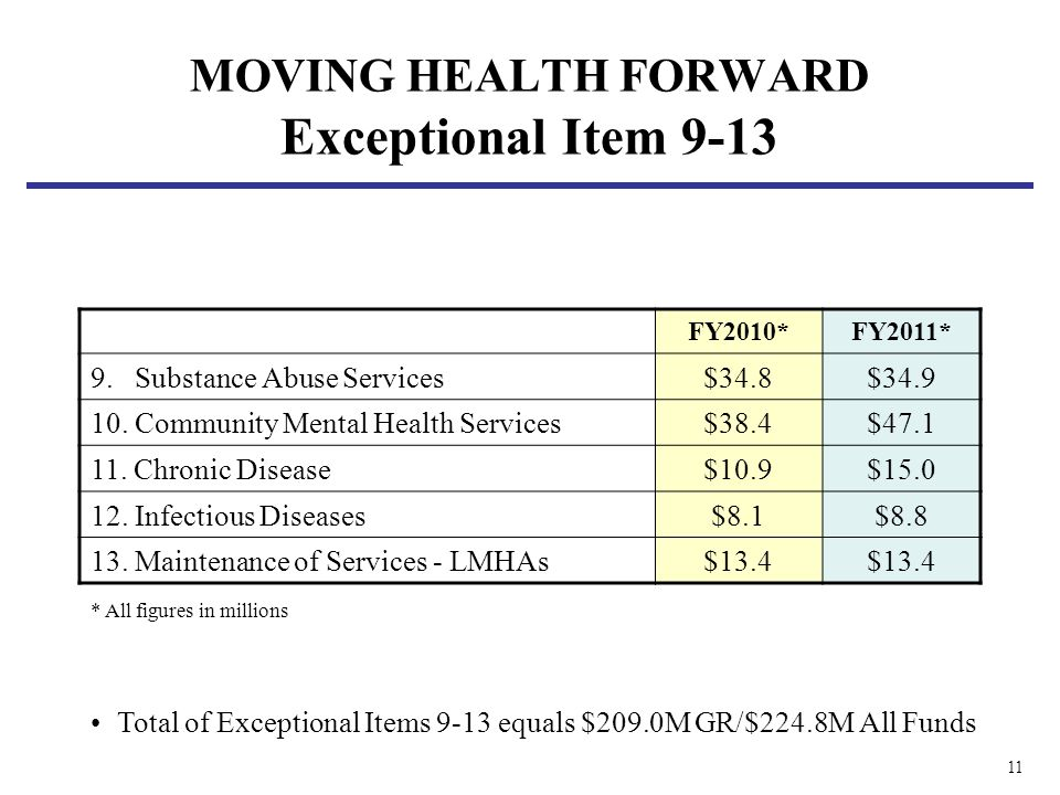 11 MOVING HEALTH FORWARD Exceptional Item 9-13 FY2010*FY2011* 9. Substance Abuse Services$34.8$34.9 10. Community Mental Health Services$38.4$47.1 11.