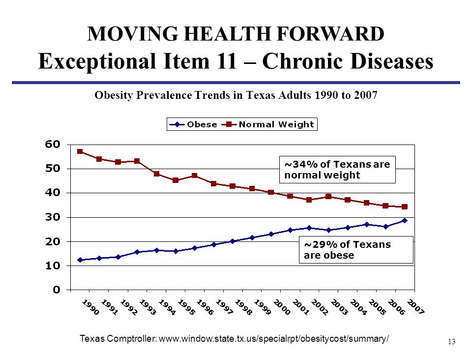 13 Obesity Prevalence Trends in Texas Adults 1990 to 2007 ~34% of Texans are normal weight ~29% of Texans are obese Texas Comptroller: www.window.state.tx.us/specialrpt/obesitycost/summary/ MOVING HEALTH FORWARD Exceptional Item 11 – Chronic Diseases