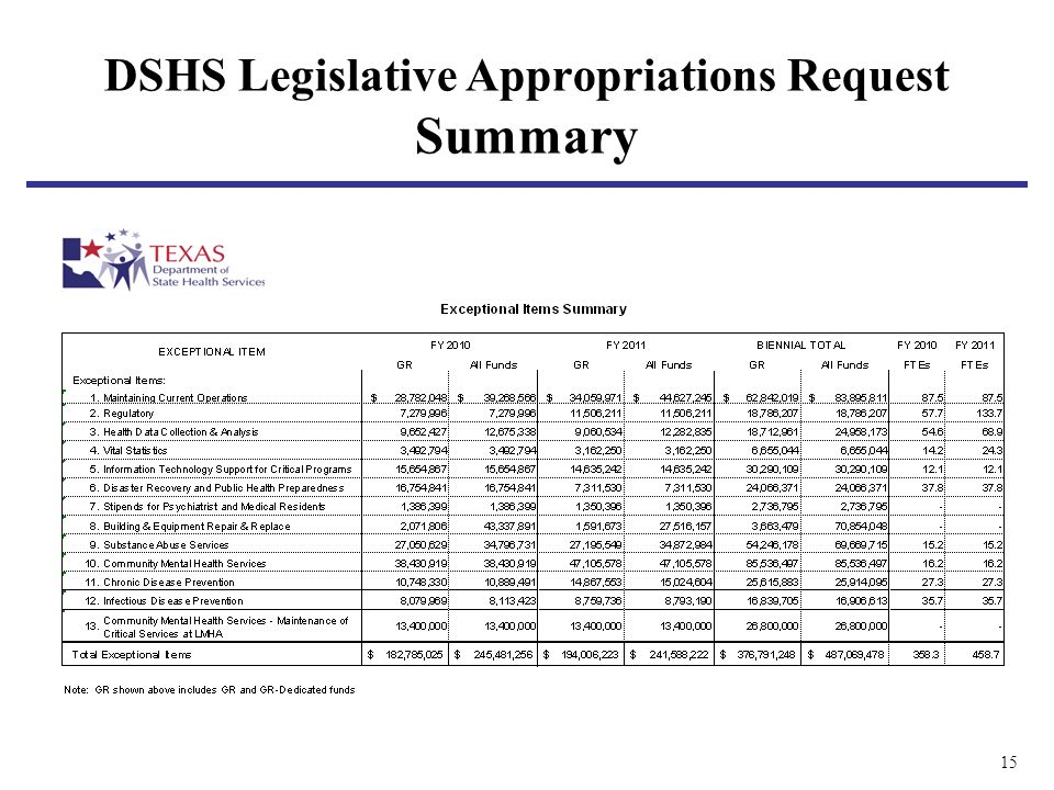 15 DSHS Legislative Appropriations Request Summary