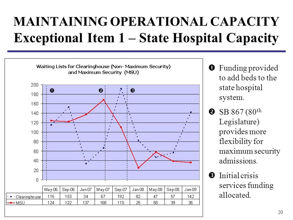 20 MAINTAINING OPERATIONAL CAPACITY Exceptional Item 1 – State Hospital Capacity Funding provided to add beds to the state hospital system. SB 867 (80