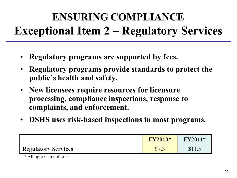 32 Regulatory programs are supported by fees.