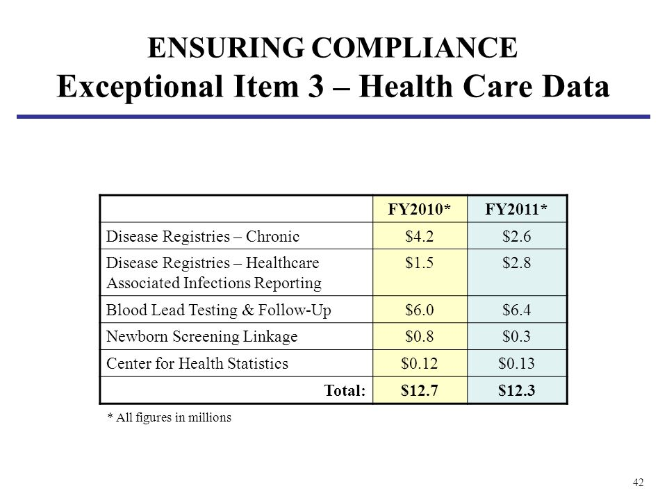 42 FY2010*FY2011* Disease Registries – Chronic$4.2$2.6 Disease Registries – Healthcare Associated Infections Reporting $1.5$2.8 Blood Lead Testing & Follow-Up$6.0$6.4 Newborn Screening Linkage$0.8$0.3 Center for Health Statistics$0.12$0.13 Total:$12.7$12.3 * All figures in millions ENSURING COMPLIANCE Exceptional Item 3 – Health Care Data