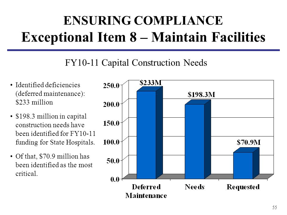 55 Identified deficiencies (deferred maintenance): $233 million $198.3 million in capital construction needs have been identified for FY10-11 funding for State Hospitals.