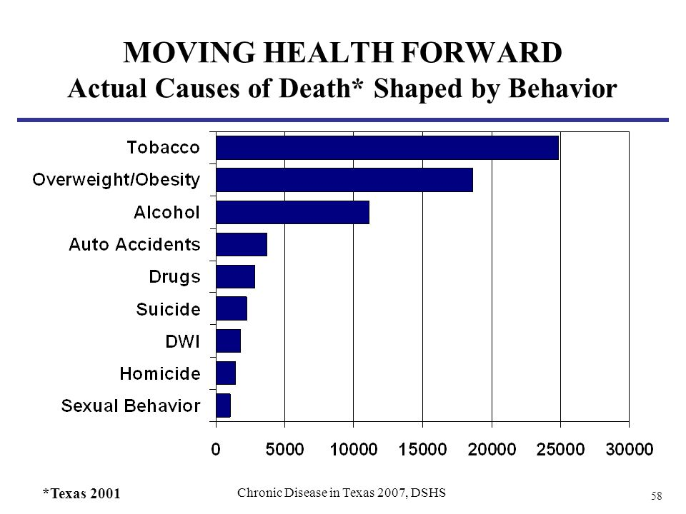 58 MOVING HEALTH FORWARD Actual Causes of Death* Shaped by Behavior Chronic Disease in Texas 2007, DSHS *Texas 2001