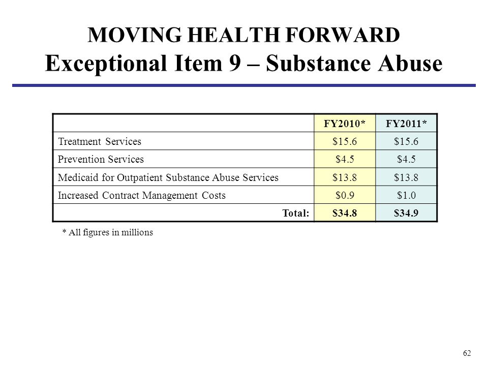 62 MOVING HEALTH FORWARD Exceptional Item 9 – Substance Abuse FY2010*FY2011* Treatment Services$15.6 Prevention Services$4.5 Medicaid for Outpatient S