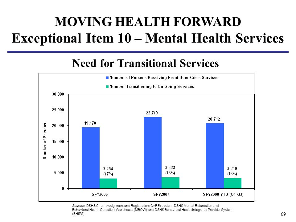 69 Sources: DSHS Client Assignment and Registration (CARE) system, DSHS Mental Retardation and Behavioral Health Outpatient Warehouse (MBOW), and DSHS Behavioral Health Integrated Provider System (BHIPS).