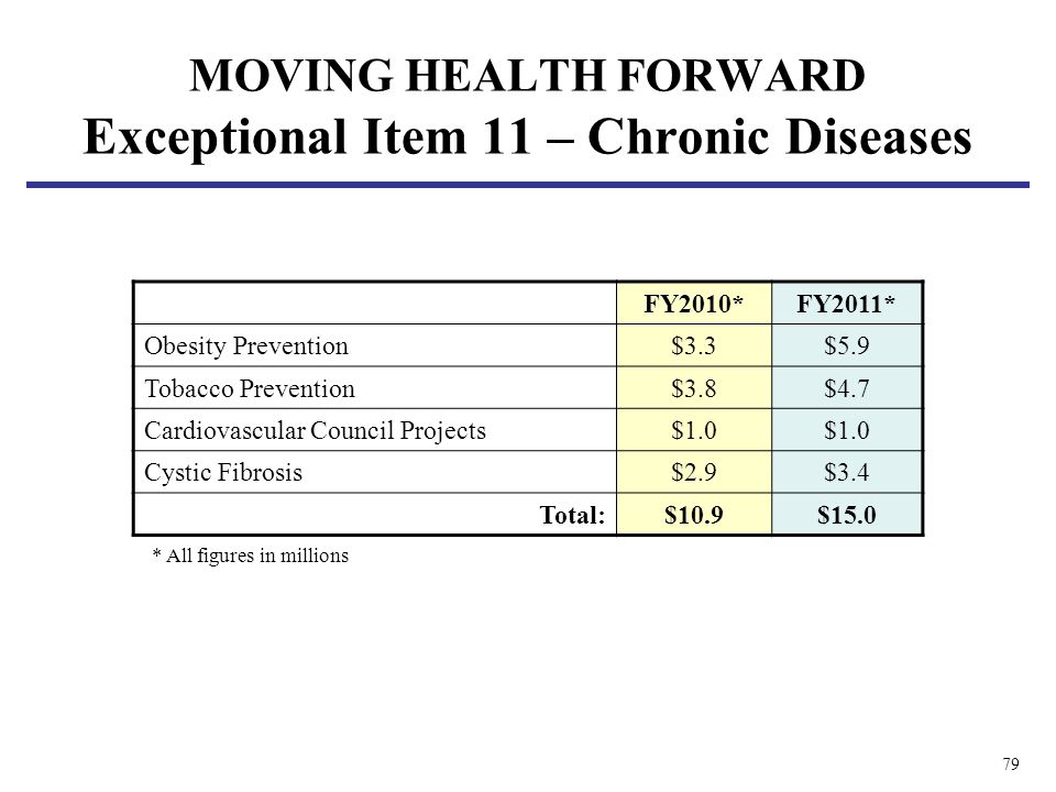 79 FY2010*FY2011* Obesity Prevention$3.3$5.9 Tobacco Prevention$3.8$4.7 Cardiovascular Council Projects$1.0 Cystic Fibrosis$2.9$3.4 Total:$10.9$15.0 *