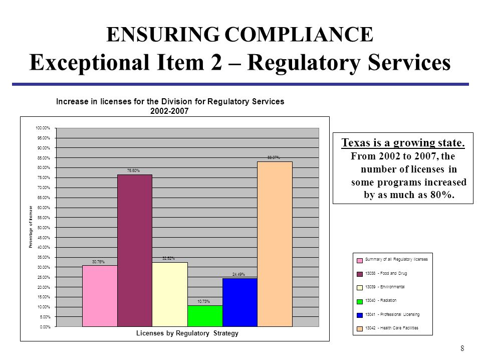 8 ENSURING COMPLIANCE Exceptional Item 2 – Regulatory Services Summary of all Regulatory licenses 13038 - Food and Drug 13039 - Environmental 13040 - Radiation 13041 - Professional Licensing 13042 - Health Care Facilities Increase in licenses for the Division for Regulatory Services 2002-2007 30.76% 76.60% 32.52% 10.73% 24.49% 83.07% 0.00% 5.00% 10.00% 15.00% 20.00% 25.00% 30.00% 35.00% 40.00% 45.00% 50.00% 55.00% 60.00% 65.00% 70.00% 75.00% 80.00% 85.00% 90.00% 95.00% 100.00% Licenses by Regulatory Strategy Percentage of Increase Texas is a growing state.