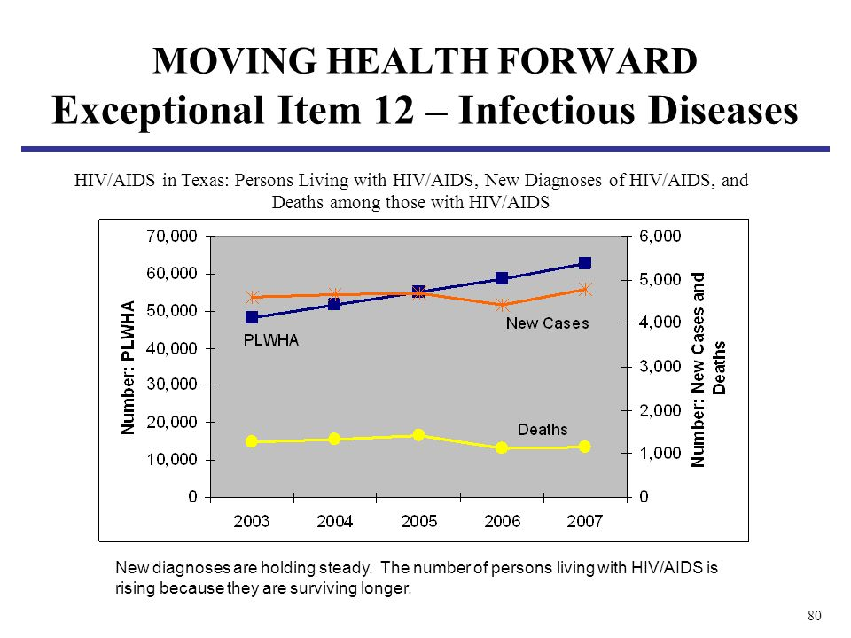 80 MOVING HEALTH FORWARD Exceptional Item 12 – Infectious Diseases HIV/AIDS in Texas: Persons Living with HIV/AIDS, New Diagnoses of HIV/AIDS, and Deaths among those with HIV/AIDS New diagnoses are holding steady.