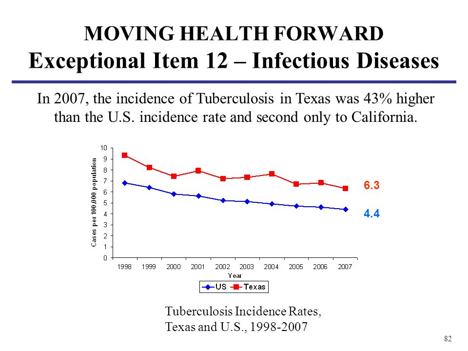 82 MOVING HEALTH FORWARD Exceptional Item 12 – Infectious Diseases In 2007, the incidence of Tuberculosis in Texas was 43% higher than the U.S.