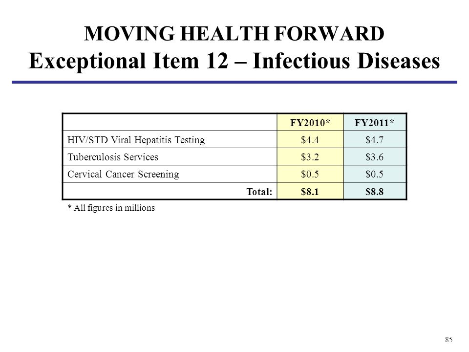 85 MOVING HEALTH FORWARD Exceptional Item 12 – Infectious Diseases FY2010*FY2011* HIV/STD Viral Hepatitis Testing$4.4$4.7 Tuberculosis Services$3.2$3.6 Cervical Cancer Screening$0.5 Total:$8.1$8.8 * All figures in millions
