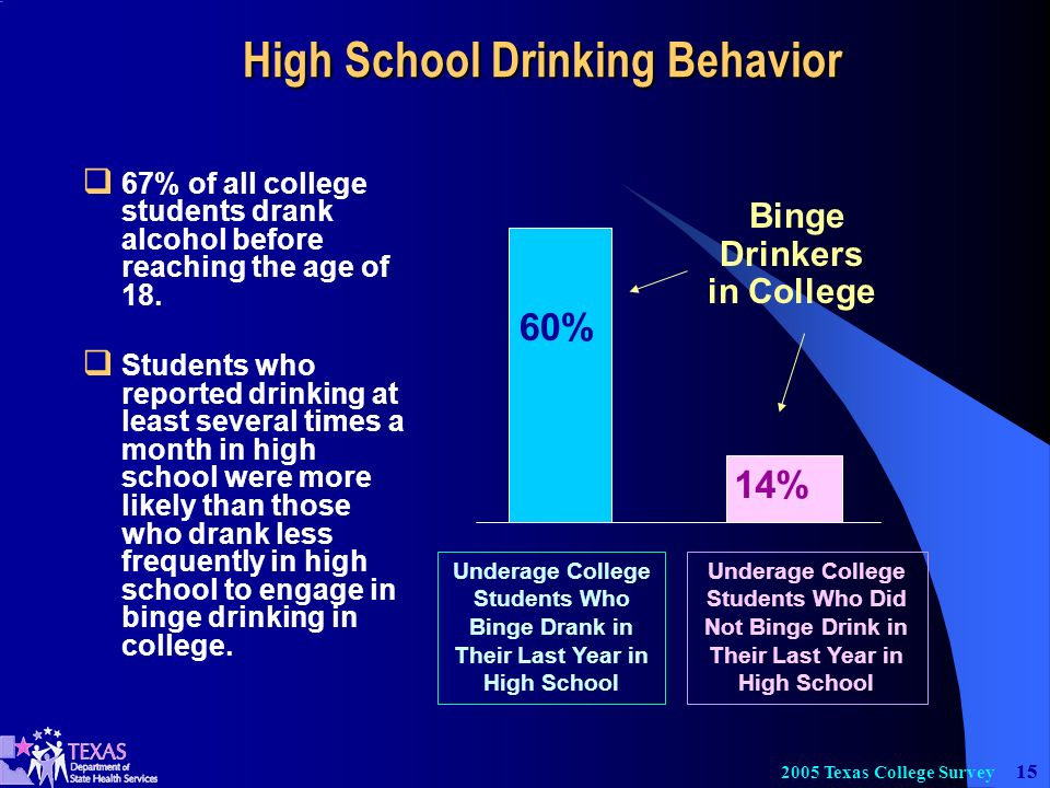 15 2005 Texas College Survey 67% of all college students drank alcohol before reaching the age of 18.