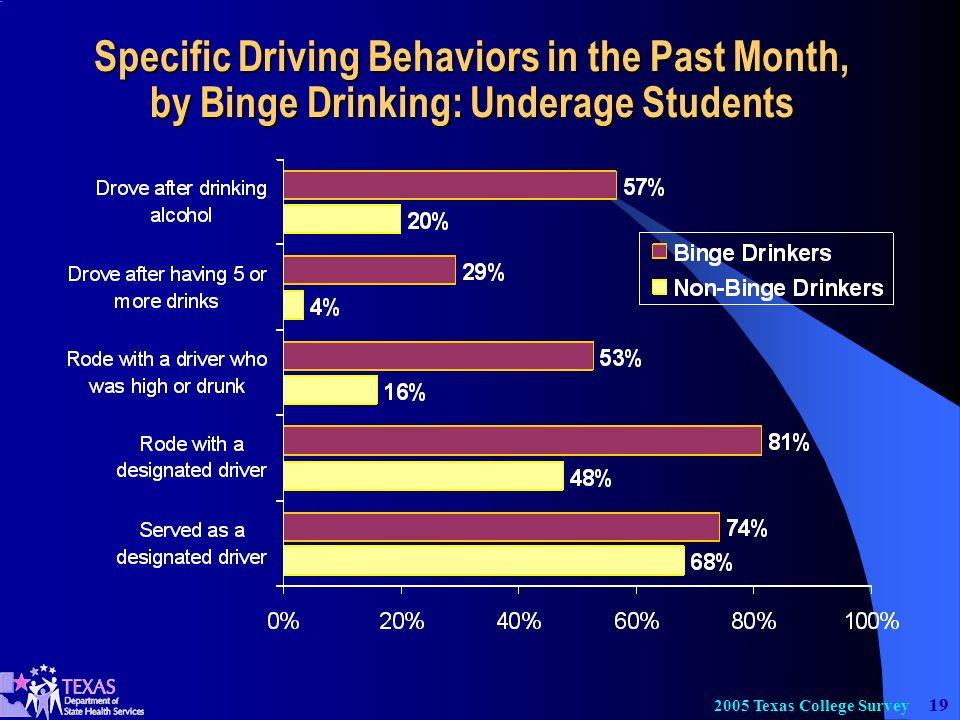19 2005 Texas College Survey Specific Driving Behaviors in the Past Month, by Binge Drinking: Underage Students