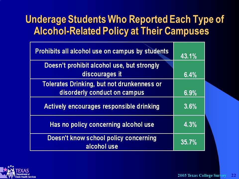 22 2005 Texas College Survey Underage Students Who Reported Each Type of Alcohol-Related Policy at Their Campuses Underage Students Who Reported Each Type of Alcohol-Related Policy at Their Campuses