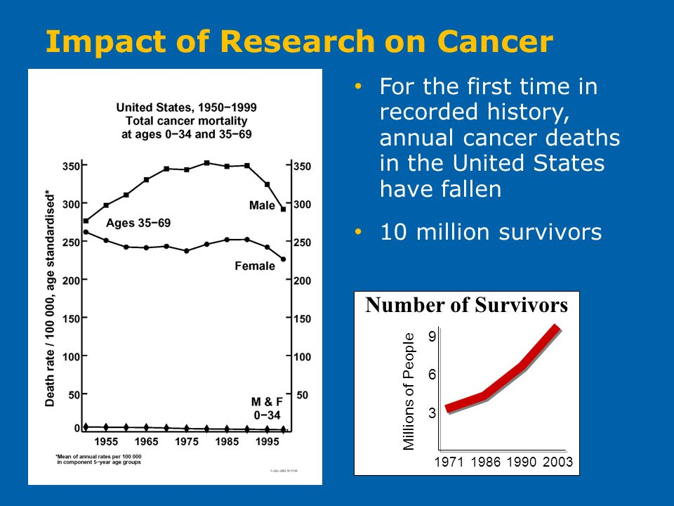 Millions of People 1971 198619902003 9 6 3 Number of Survivors Impact of Research on Cancer For the first time in recorded history, annual cancer deaths in the United States have fallen 10 million survivors