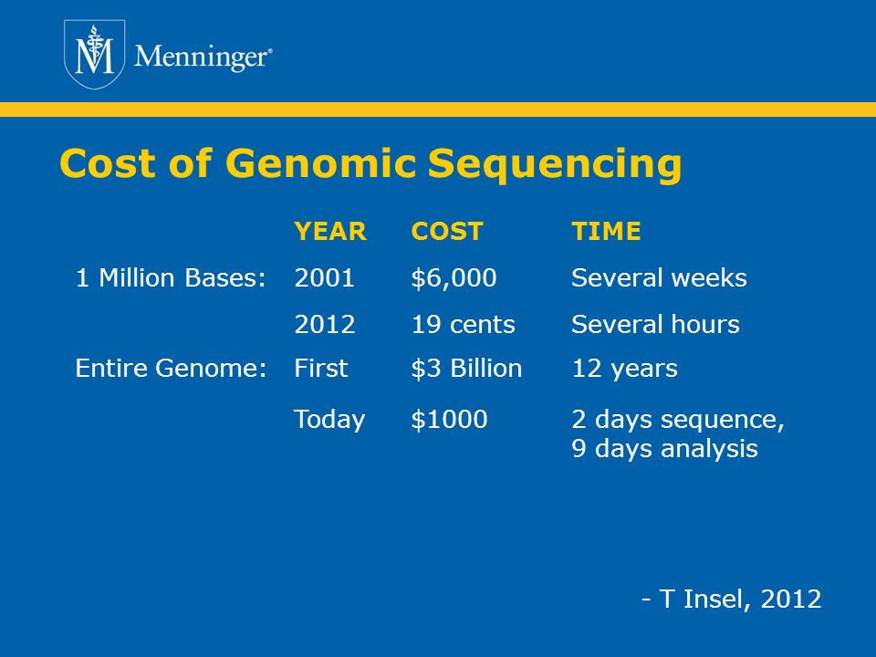 Cost of Genomic Sequencing - T Insel, 2012 YEARCOSTTIME 1 Million Bases:2001$6,000Several weeks 201219 centsSeveral hours Entire Genome:First$3 Billion12 years Today$10002 days sequence, 9 days analysis