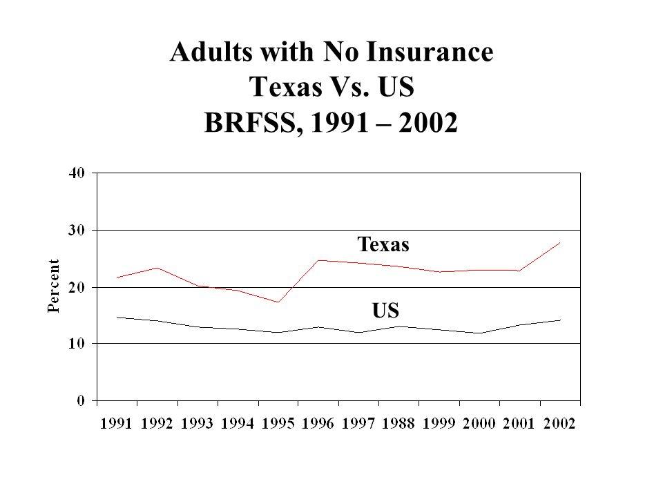 Adults with No Insurance Texas Vs. US BRFSS, 1991 – 2002 Texas US