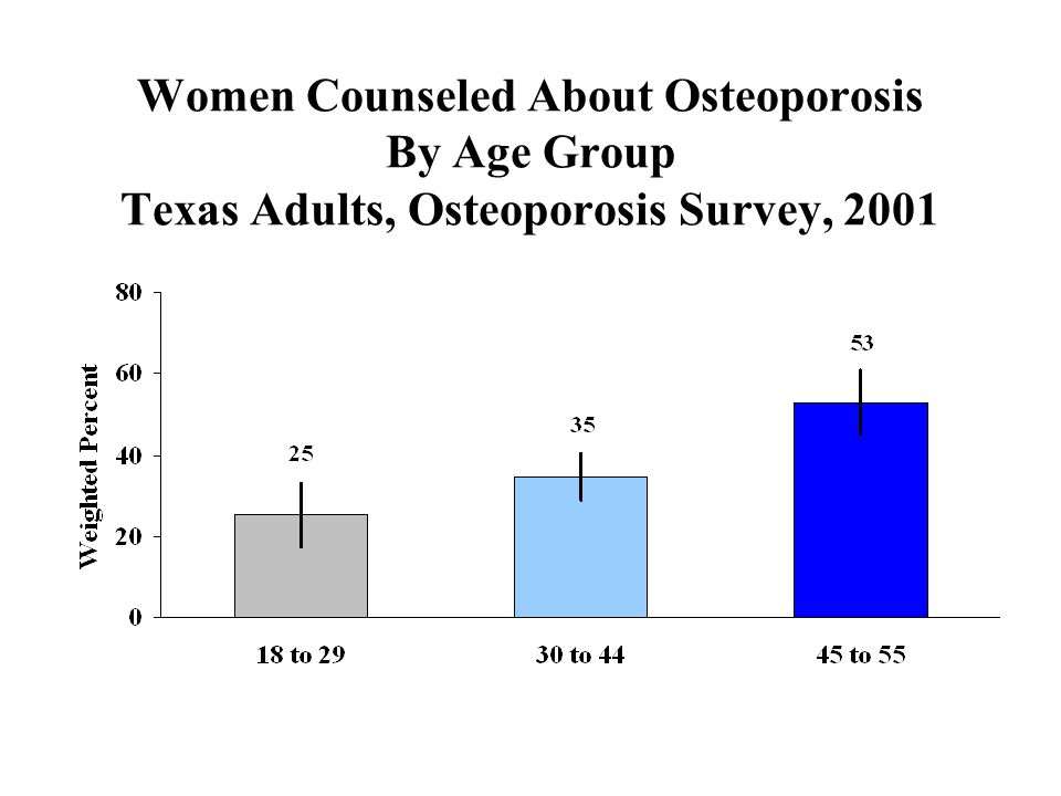 Women Counseled About Osteoporosis By Age Group Texas Adults, Osteoporosis Survey, 2001