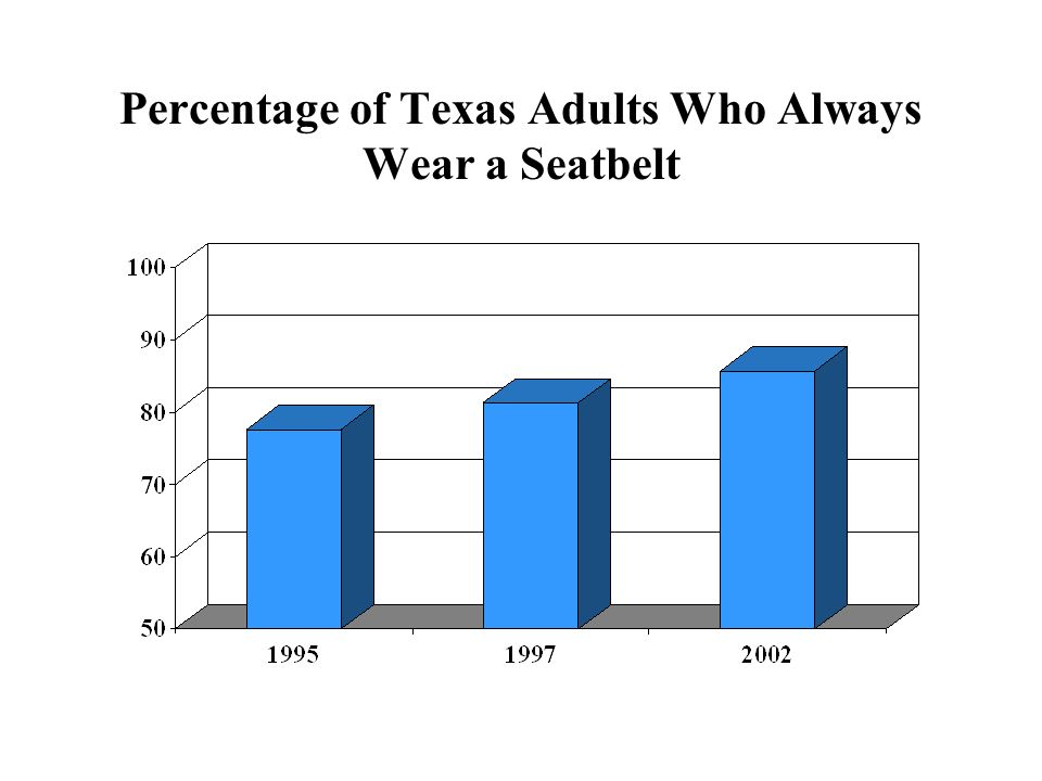 Percentage of Texas Adults Who Always Wear a Seatbelt