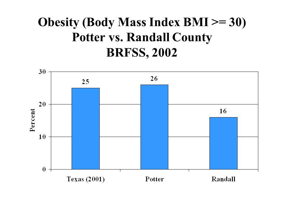 Obesity (Body Mass Index BMI >= 30) Potter vs. Randall County BRFSS, 2002