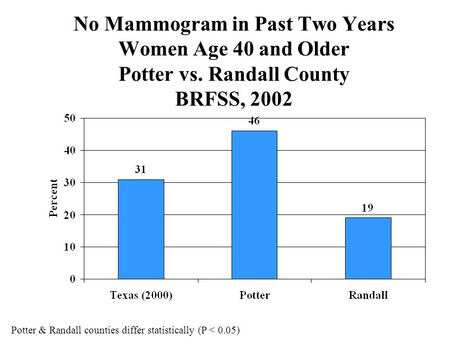No Mammogram in Past Two Years Women Age 40 and Older Potter vs.