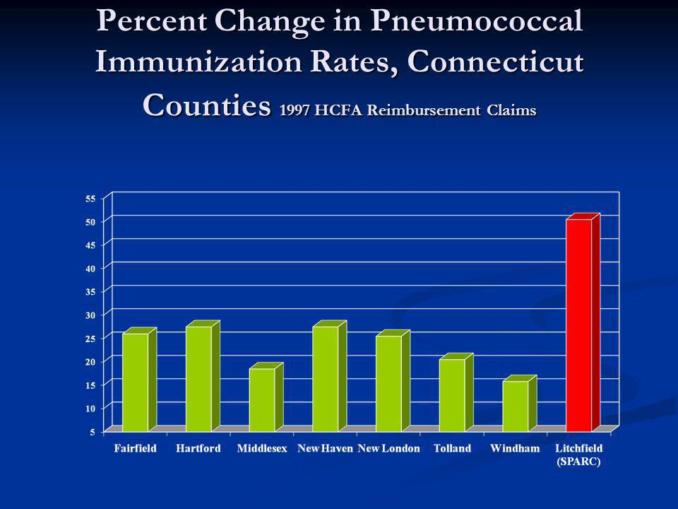 Percent Change in Pneumococcal Immunization Rates, Connecticut Counties 1997 HCFA Reimbursement Claims