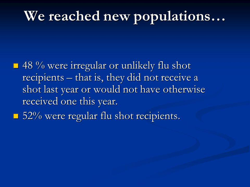 We reached new populations… 48 % were irregular or unlikely flu shot recipients – that is, they did not receive a shot last year or would not have oth