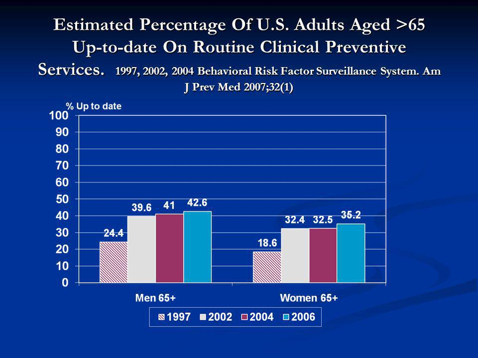 Estimated Percentage Of U.S. Adults Aged >65 Up-to-date On Routine Clinical Preventive Services. 1997, 2002, 2004 Behavioral Risk Factor Surveillance