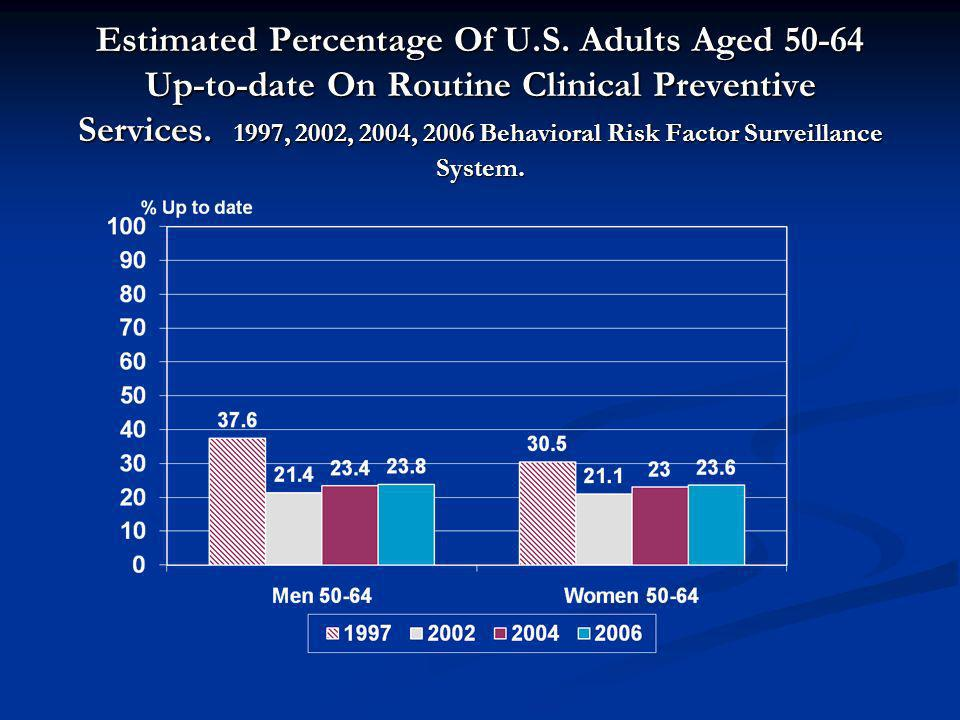 Estimated Percentage Of U.S. Adults Aged 50-64 Up-to-date On Routine Clinical Preventive Services. 1997, 2002, 2004, 2006 Behavioral Risk Factor Surve