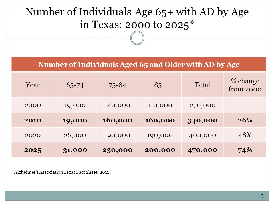 Number of Individuals Age 65+ with AD by Age in Texas: 2000 to 2025* Number of Individuals Aged 65 and Older with AD by Age Year65-7475-8485+Total % change from 2000 200019,000140,000110,000270,000 201019,000160,000 340,00026% 202026,000190,000 400,00048% 202531,000230,000200,000470,00074% *Alzheimers Association Texas Fact Sheet, 2011.