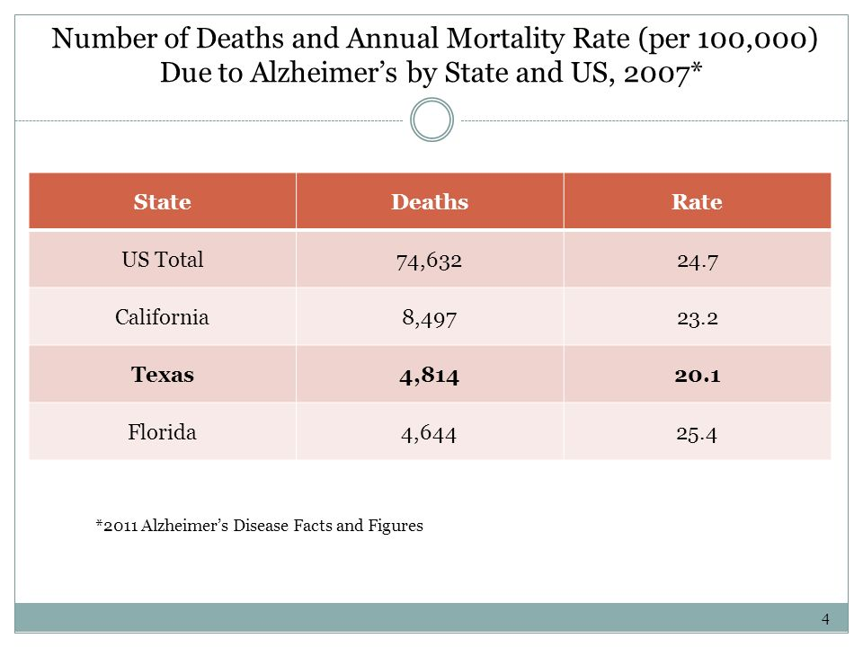 Number of Deaths and Annual Mortality Rate (per 100,000) Due to Alzheimers by State and US, 2007* StateDeathsRate US Total74,63224.7 California8,49723.2 Texas4,81420.1 Florida4,64425.4 *2011 Alzheimers Disease Facts and Figures 4
