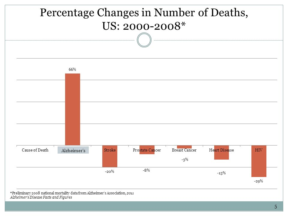 Percentage Changes in Number of Deaths, US: 2000-2008* *Preliminary 2008 national mortality data from Alzheimers Association, 2011 Alzheimers Disease Facts and Figures 5