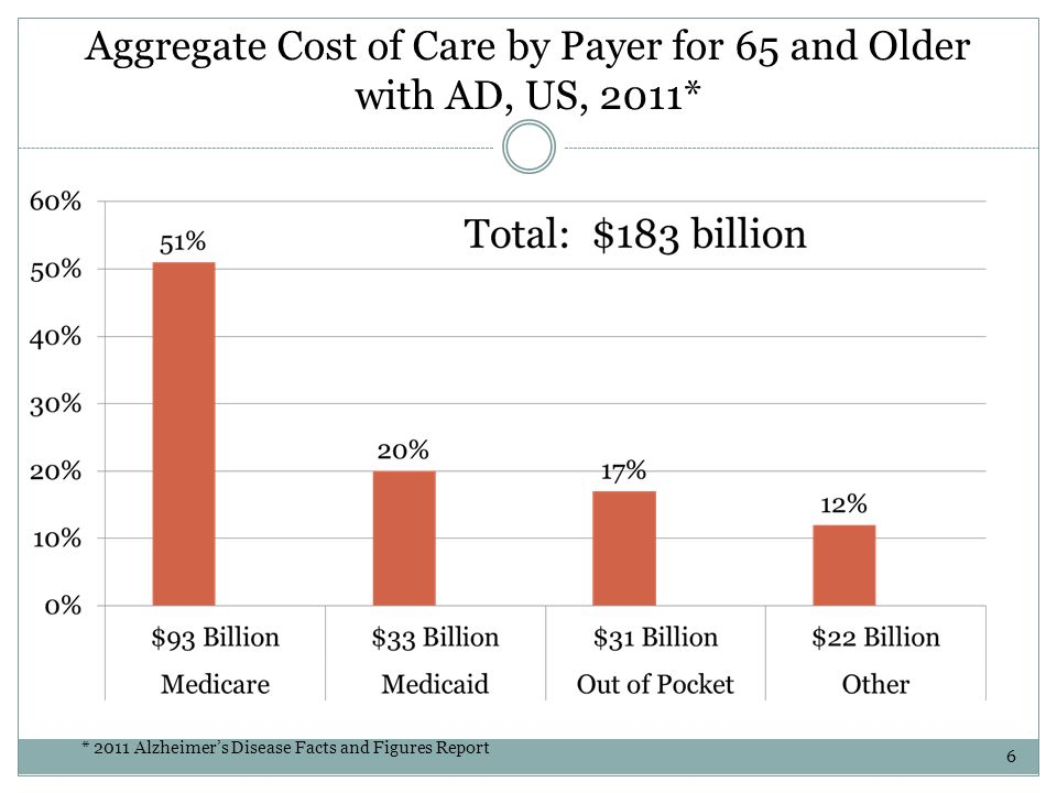 Aggregate Cost of Care by Payer for 65 and Older with AD, US, 2011* * 2011 Alzheimers Disease Facts and Figures Report 6