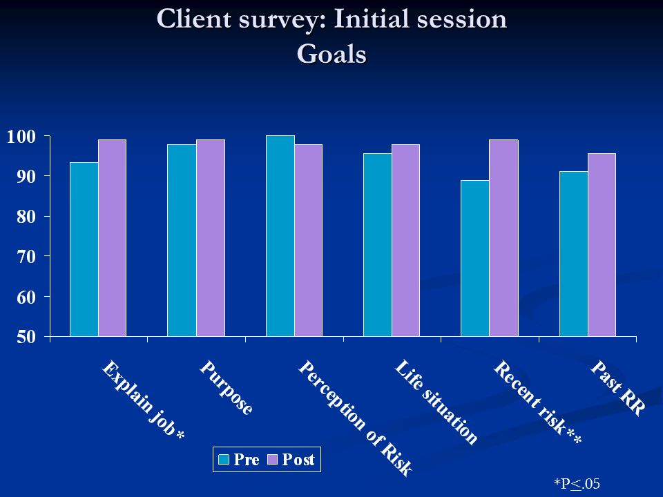 Client survey: Initial session Goals *P<.05