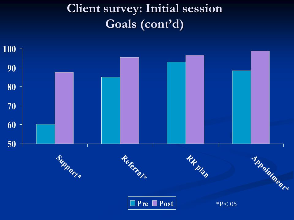 Client survey: Initial session Goals (contd) *P<.05
