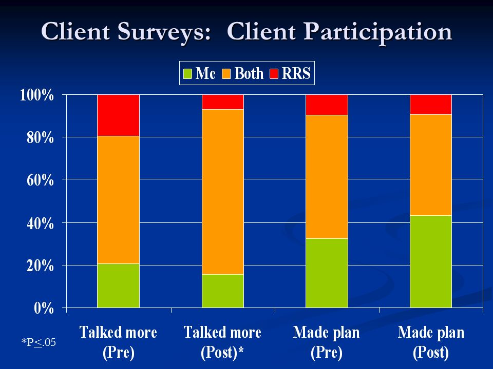 Client Surveys: Client Participation *P<.05