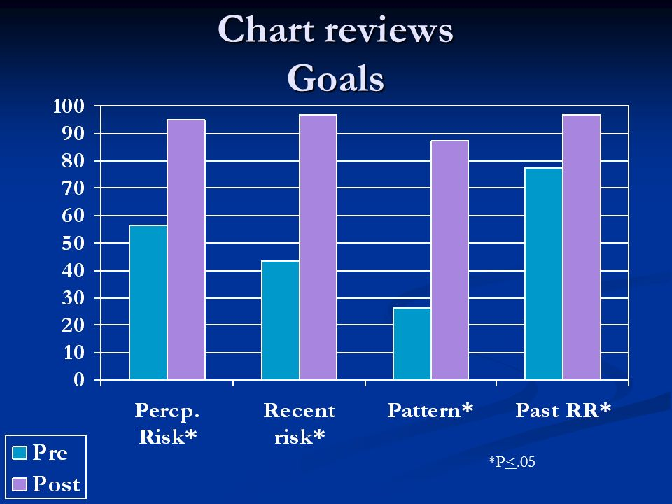 Chart reviews Goals *P<.05