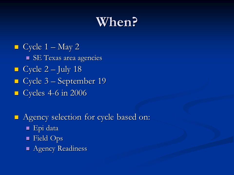 When? Cycle 1 – May 2 Cycle 1 – May 2 SE Texas area agencies SE Texas area agencies Cycle 2 – July 18 Cycle 2 – July 18 Cycle 3 – September 19 Cycle 3