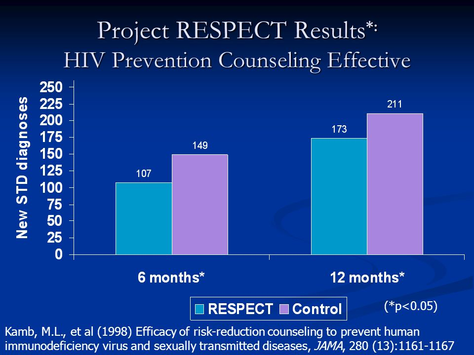 Project RESPECT Results *: HIV Prevention Counseling Effective Kamb, M.L., et al (1998) Efficacy of risk-reduction counseling to prevent human immunodeficiency virus and sexually transmitted diseases, JAMA, 280 (13): (*p<0.05)