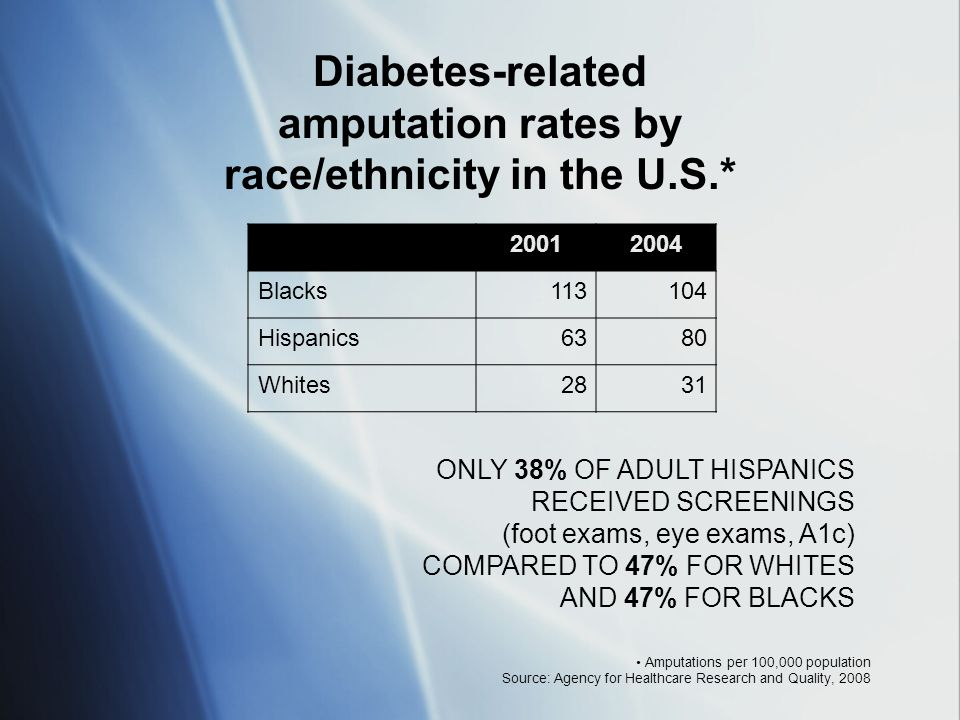 20012004 Blacks113104 Hispanics6380 Whites2831 Amputations per 100,000 population Source: Agency for Healthcare Research and Quality, 2008 Diabetes-re
