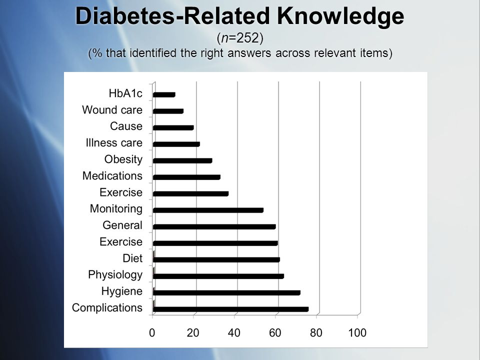 Diabetes-Related Knowledge (n=252) (% that identified the right answers across relevant items)