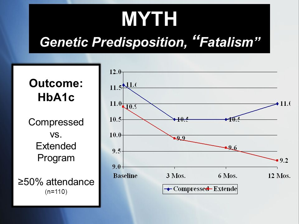 Outcome: HbA1c Compressed vs. Extended Program 50% attendance (n=110) Outcome: HbA1c Compressed vs. Extended Program 50% attendance (n=110) MYTH Genet